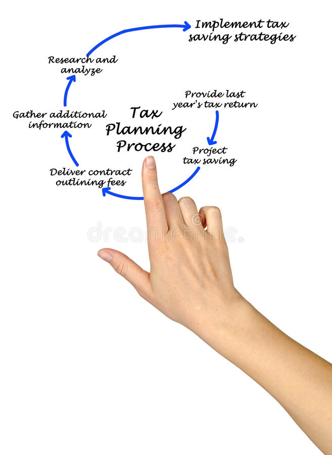 Tax Planning Process. Steps in Tax Planning Process royalty free stock photography