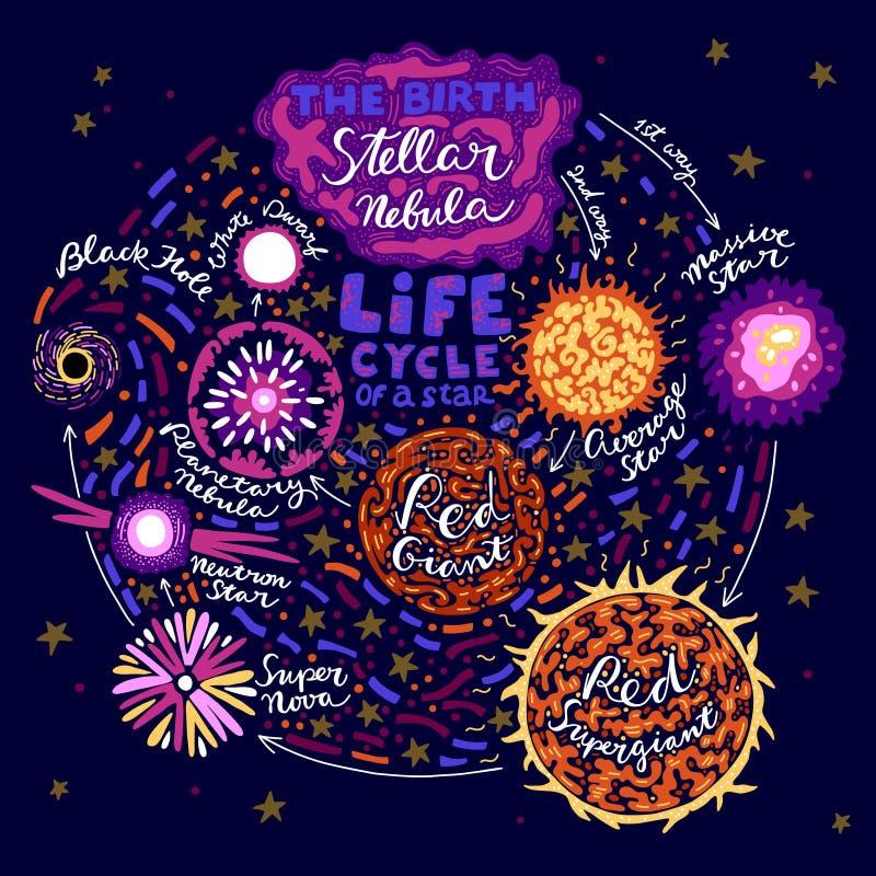 Stern-Lebenszyklus vektor abbildung
