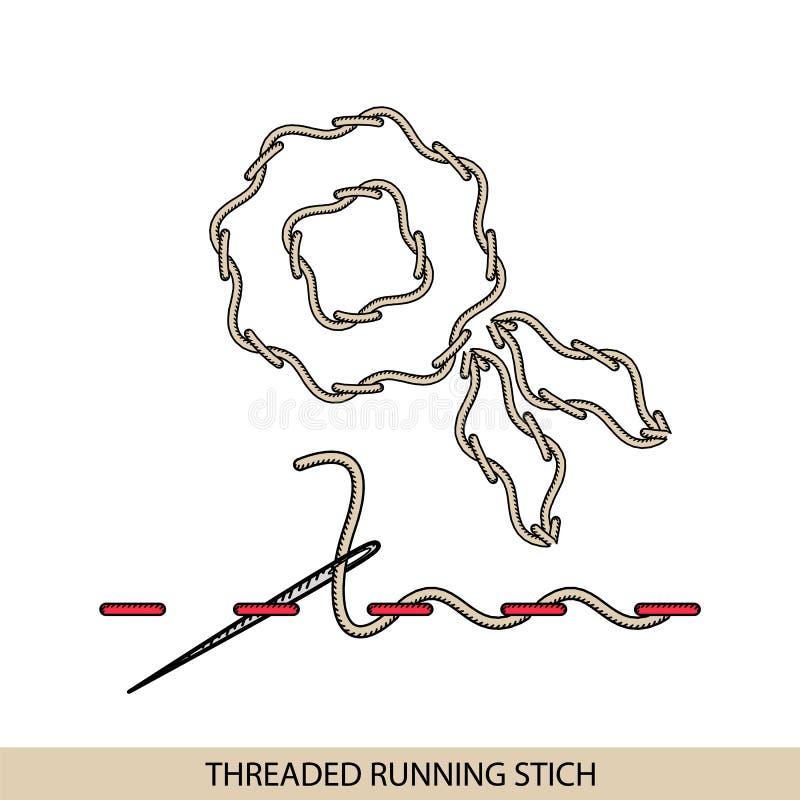 Stitches Threaded Running Stich Type Collection Of Thread Hand