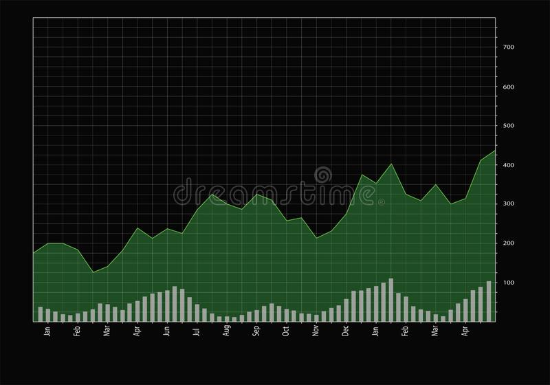 Stock Chart. On a grid in green , with volume bars on the bottom royalty free illustration