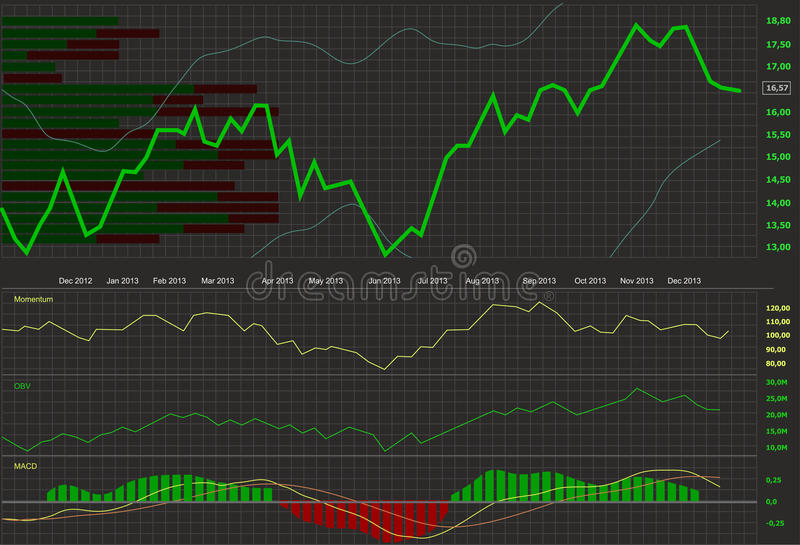 Stock chart. Line stock chart with indicators stock illustration
