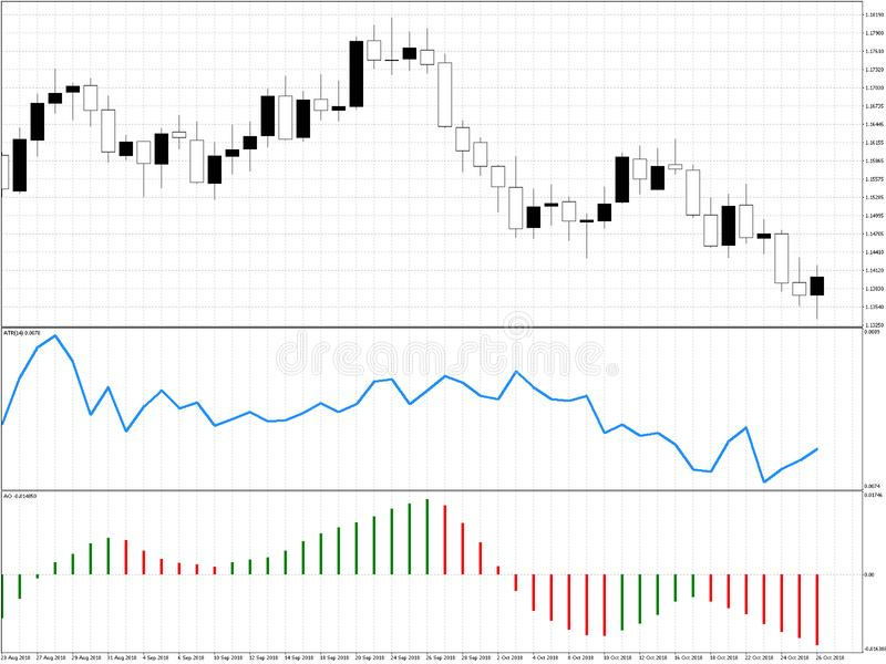 Stock market chart with japanese candles and indicators used in candlestick trading royalty free illustration