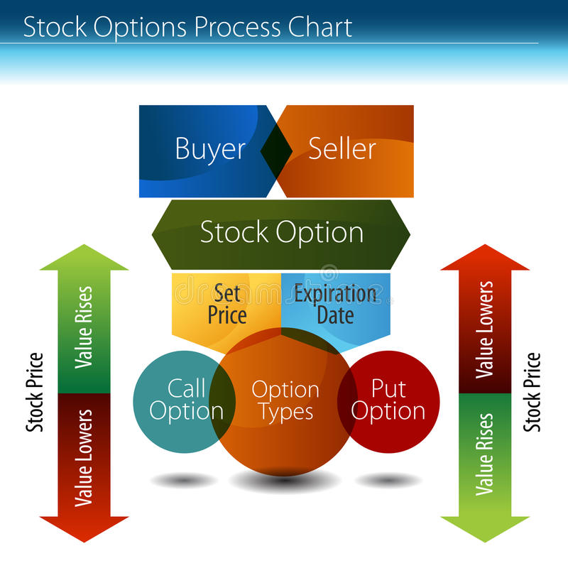 Stock Options Process Chart vector illustration