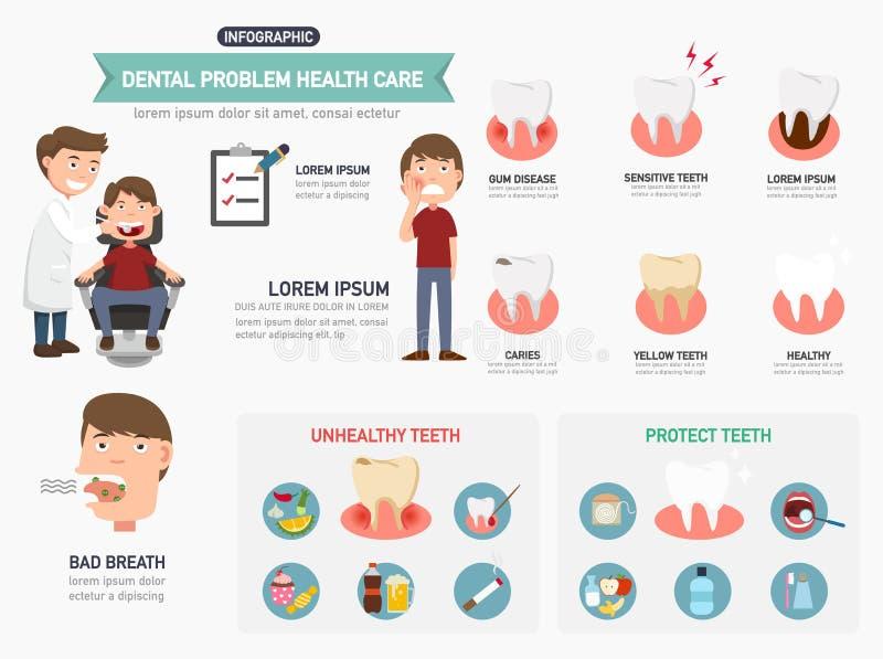 Stomatologiczny problemowy opieki zdrowotnej infographics wektor ilustracji
