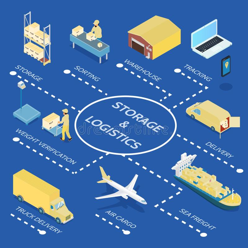 Storage And Logistics Isometric Flowchart. On blue background with warehouse, weight check, transportation, tracking service vector illustration stock illustration