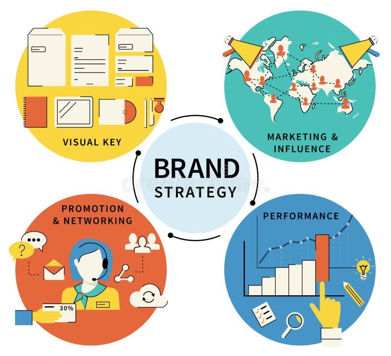 Stratégie de marque - quatre articles illustration de vecteur