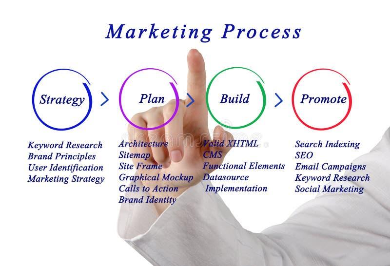Stratégie marketing photo libre de droits