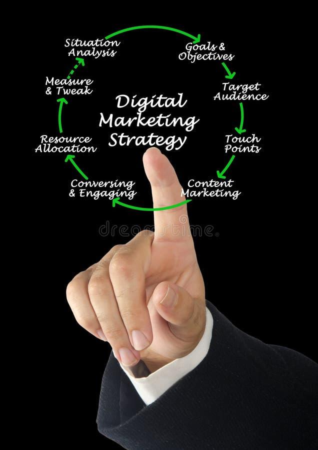 Stratégie marketing de Digital images stock