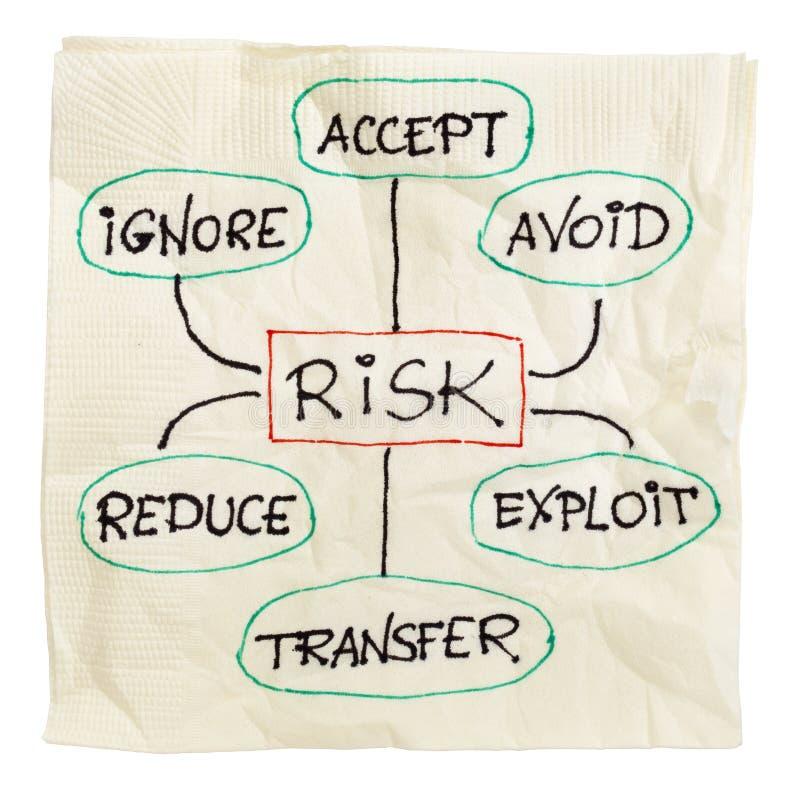 Strategia della gestione dei rischi fotografia stock