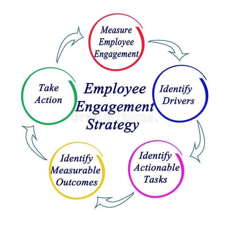 Strategia di impegno degli impiegati illustrazione vettoriale