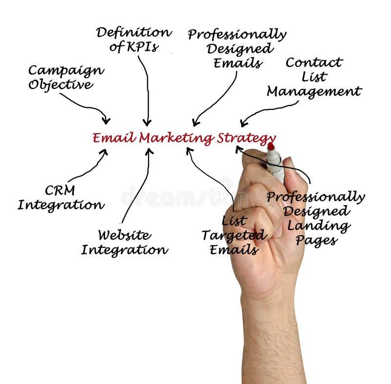 Strategia di marketing del email fotografie stock