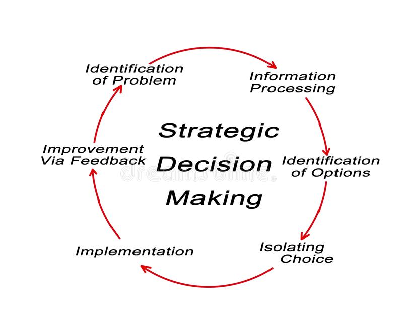 Strategic Decision Making. Components of Strategic Decision Making stock illustration