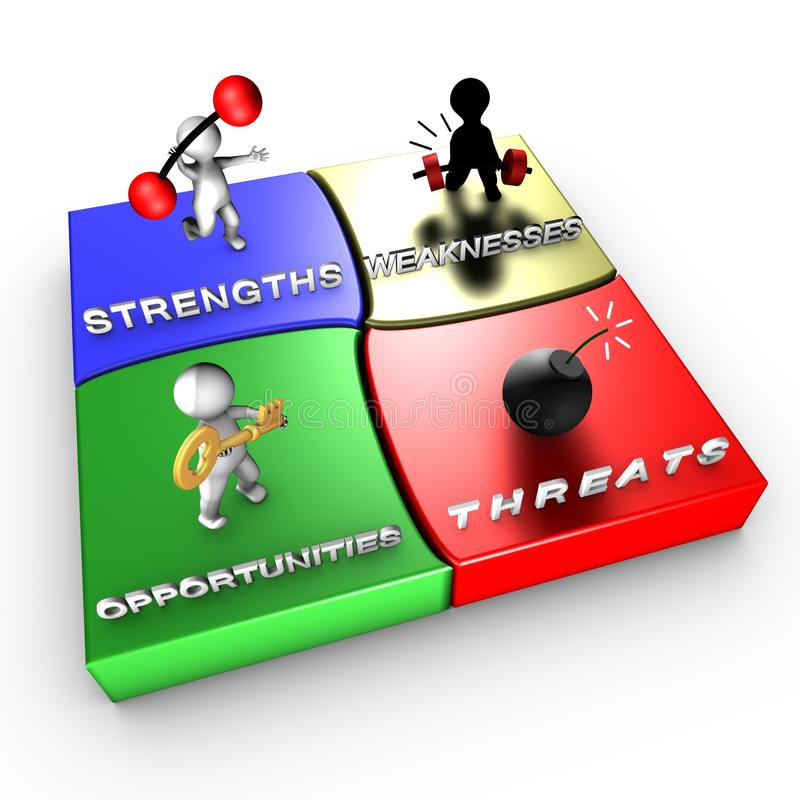 Strategic method: SWOT analysis. The SWOT analysis is a strategic method used in order to evaluate Strengths, Weaknesses, Opportunities and Threats vector illustration