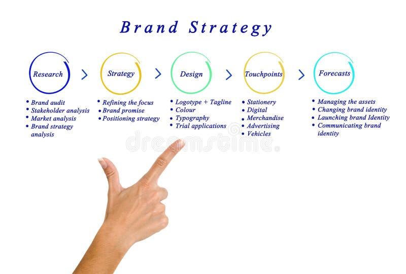 Strategie di marca immagini stock