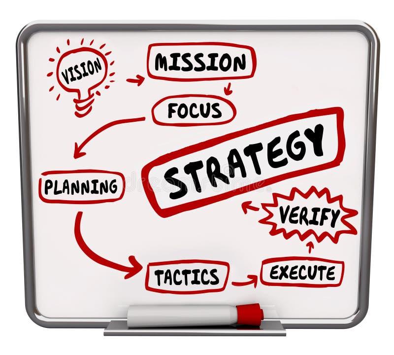 Strategie-Plan-Diagramm-Arbeitsfluss-Auftrag-Taktiken stock abbildung