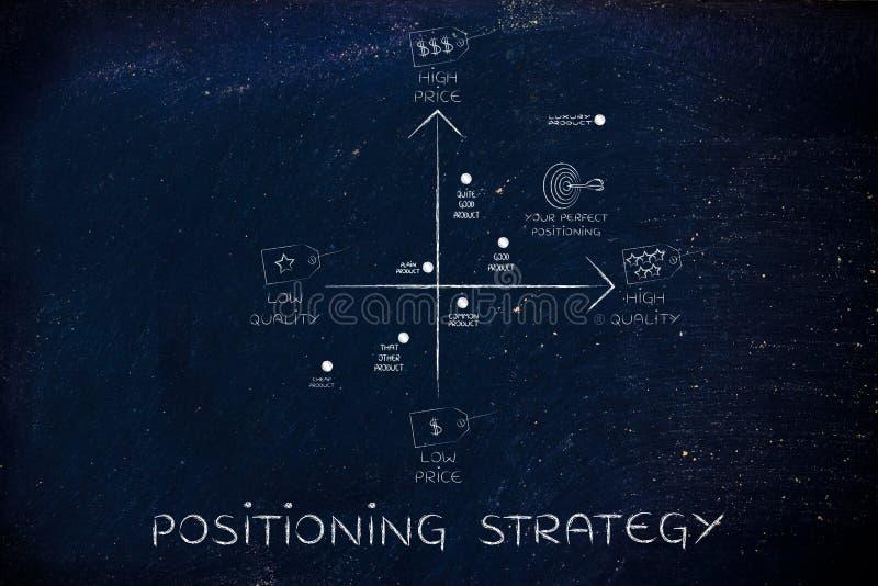 Strategie in Position bringend, zeichnen Sie mit Preis- u. Qualitätstags auf lizenzfreie stockbilder