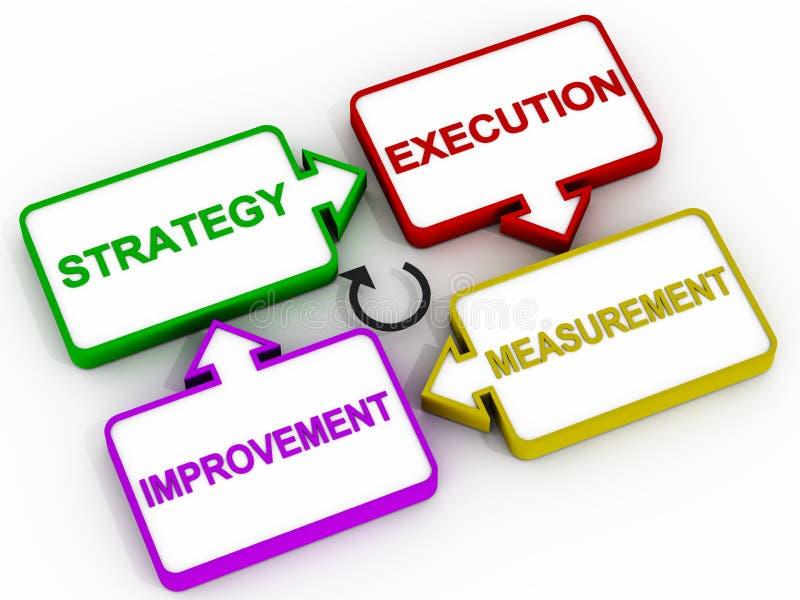 Strategiförbättringsdiagram royaltyfri illustrationer