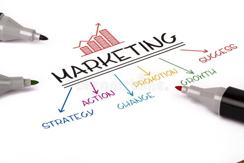 Strategii marketingowej pojęcie zdjęcia stock