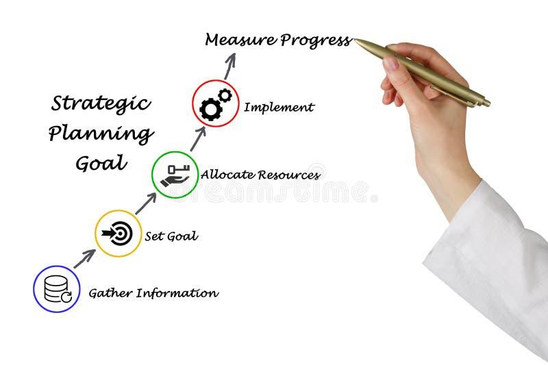Strategische planning stock foto