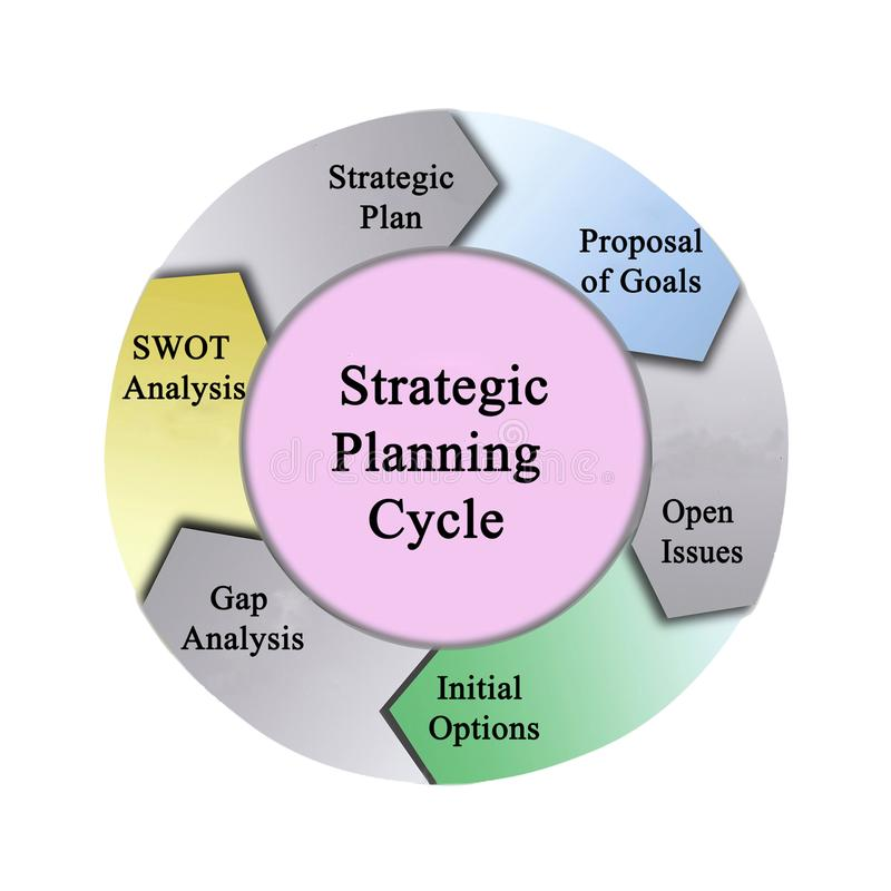 Strategische planningscyclus royalty-vrije stock fotografie