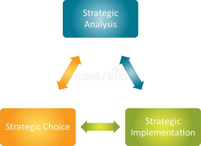 strategiskt affärsdiagramgenomförande royaltyfri illustrationer