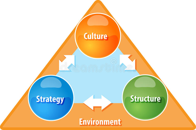 Strategy Culture Structure business diagram illustration. Business strategy concept infographic diagram illustration of strategy culture structure vector illustration