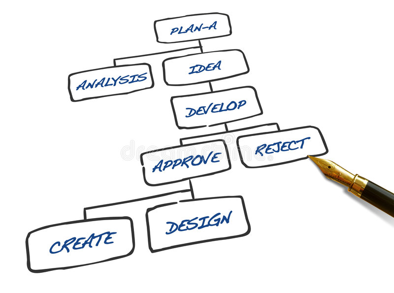 Strategy Flowchart. Drawn with pen isolated over white stock photography