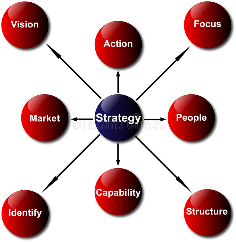 Strategy and Safety Development Diagram. Illustration / Diagram of the safety strategy management vector illustration
