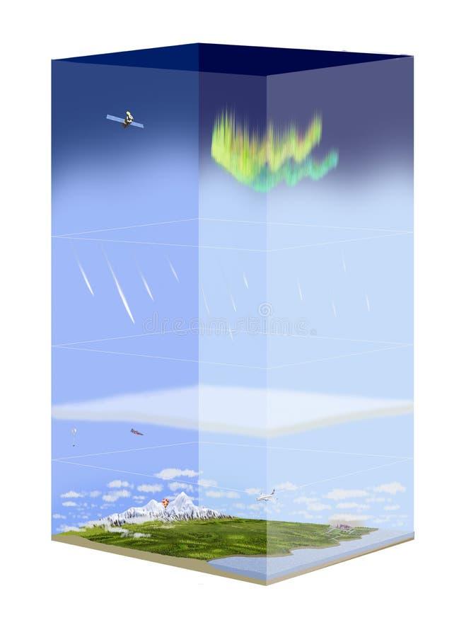 Strati dell'atmosfera illustrazione vettoriale