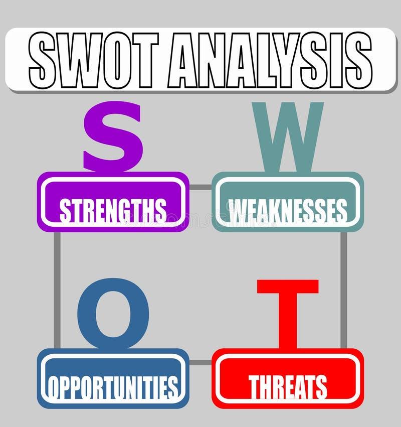 Strenghts en Zwakheden, Kansen, Bedreigingen SWOT het Diagram van de Analysestrategie in minimalistisch ontwerp vector illustratie
