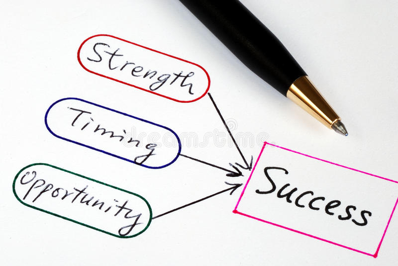 Download Strength, Timing, Opportunity, And Success Royalty Free Stock Image - Image: 26639966