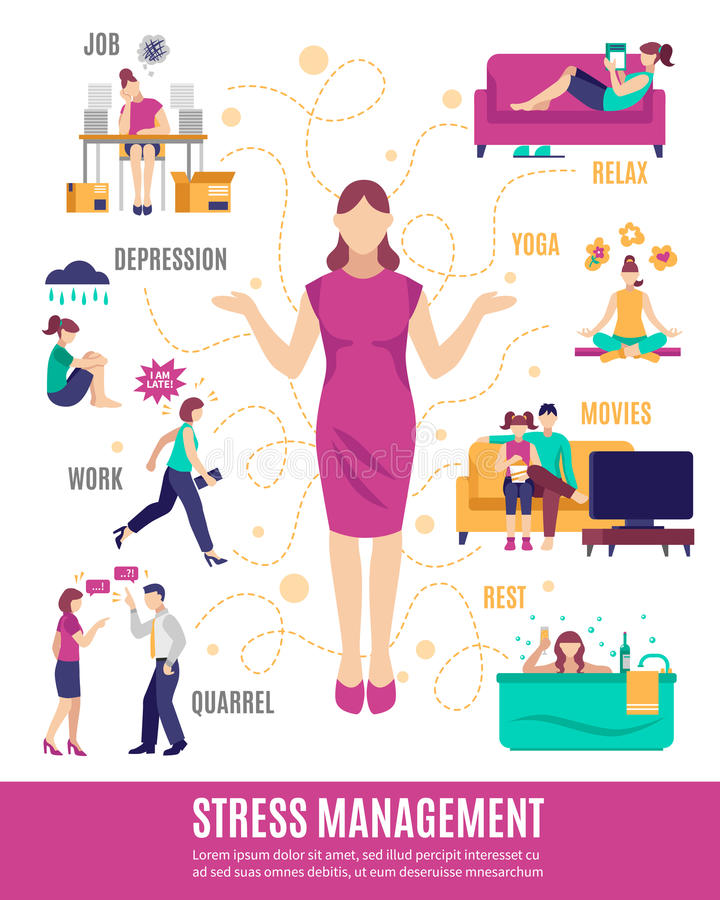 Stress Management Flowchart. Including woman with tension factors and options of relaxation on white background vector illustration vector illustration