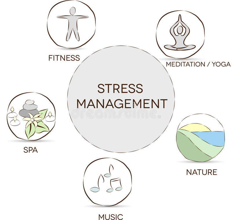 Stressbewältigung stock abbildung