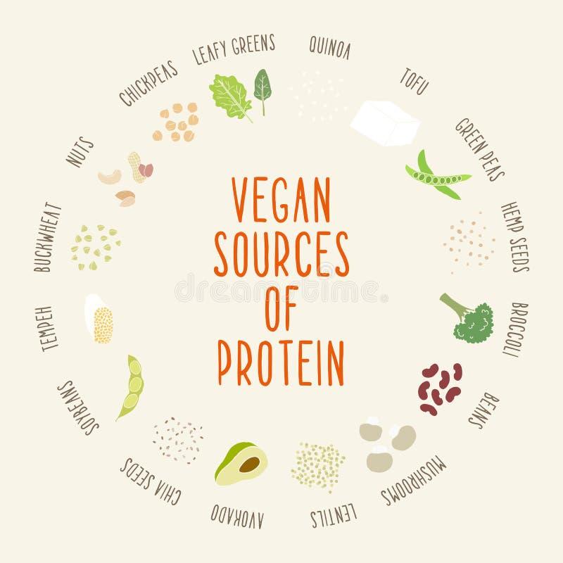 Strikt vegetariankällor av protein royaltyfri illustrationer