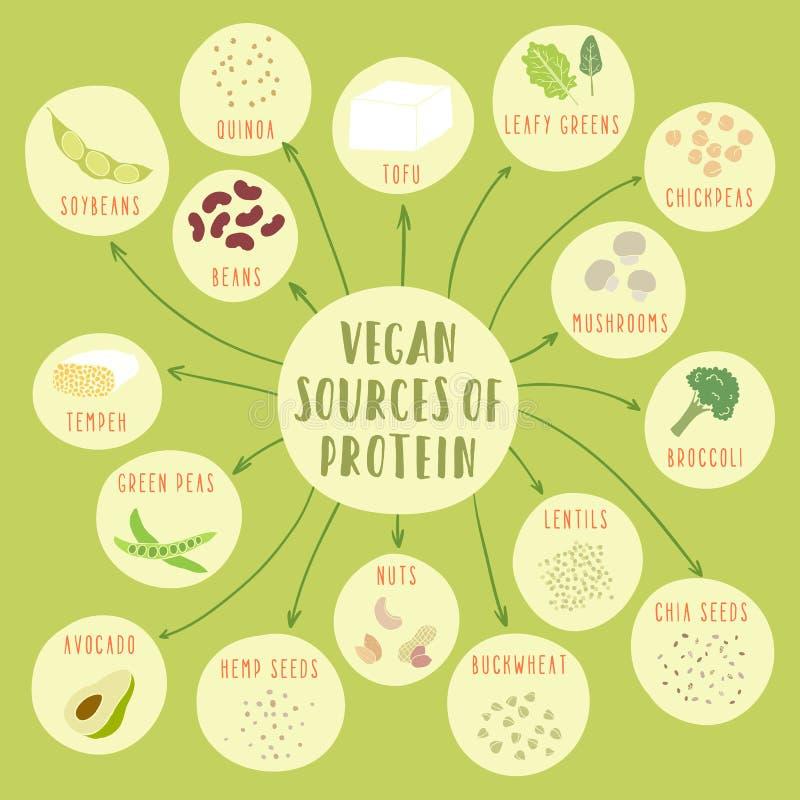 Strikt vegetariankällor av protein stock illustrationer