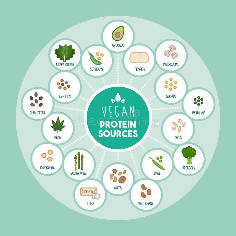 Strikt vegetarianproteinkällor stock illustrationer