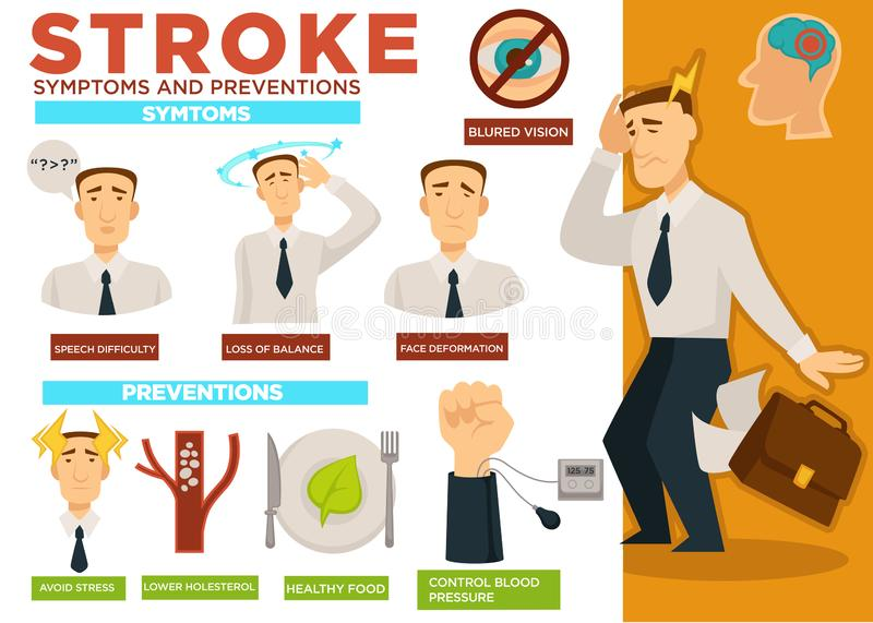 Stroke symptoms and preventions poster with text vector. Speech difficulty, loss of balance and face deformation, blurred vision. Avoid stress and lower vector illustration