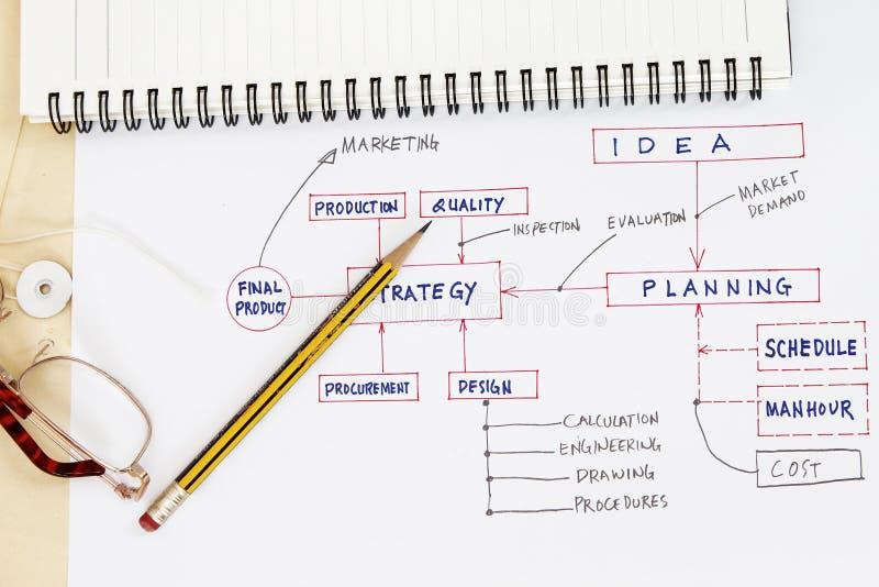 Stroomschema van productie planning stock foto's