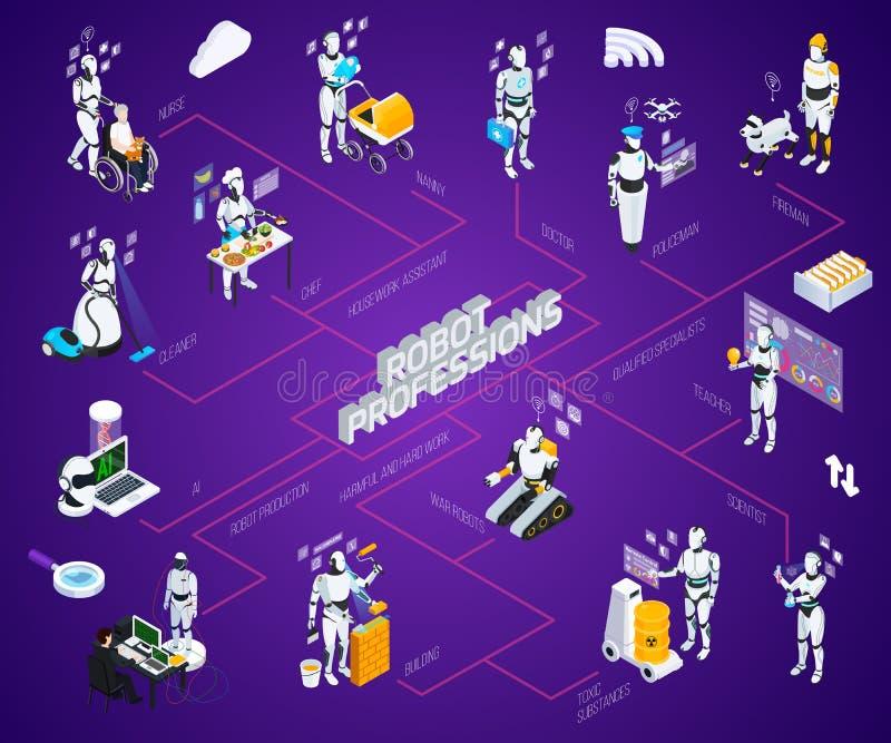 Stroomschema van robot het Isometrische Beroepen vector illustratie