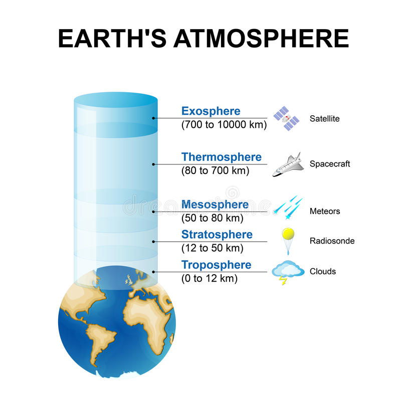 Structure of the atmosphere vector illustration