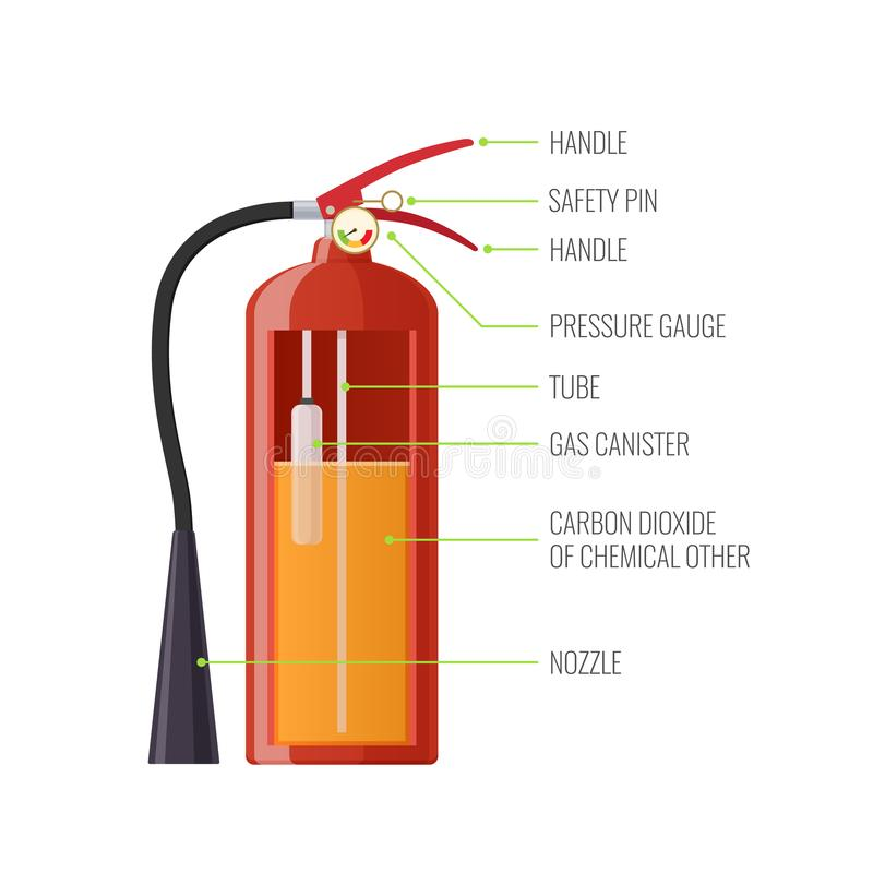 Structure, components of modern metal fire extinguisher with nozzle, hose. stock illustration