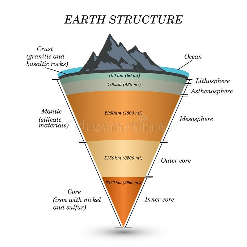 The structure of earth in cross section, the layers of the core, mantle, asthenosphere, lithosphere, mesosphere. Template of page stock illustration