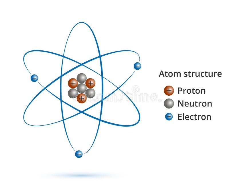 Structure of the nucleus of the atom: protons, neutrons, electrons and gamma waves. Vector model of atom stock illustration