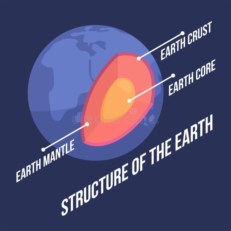 Structuur van Aarde met beschrijving in isometrische stijl royalty-vrije illustratie