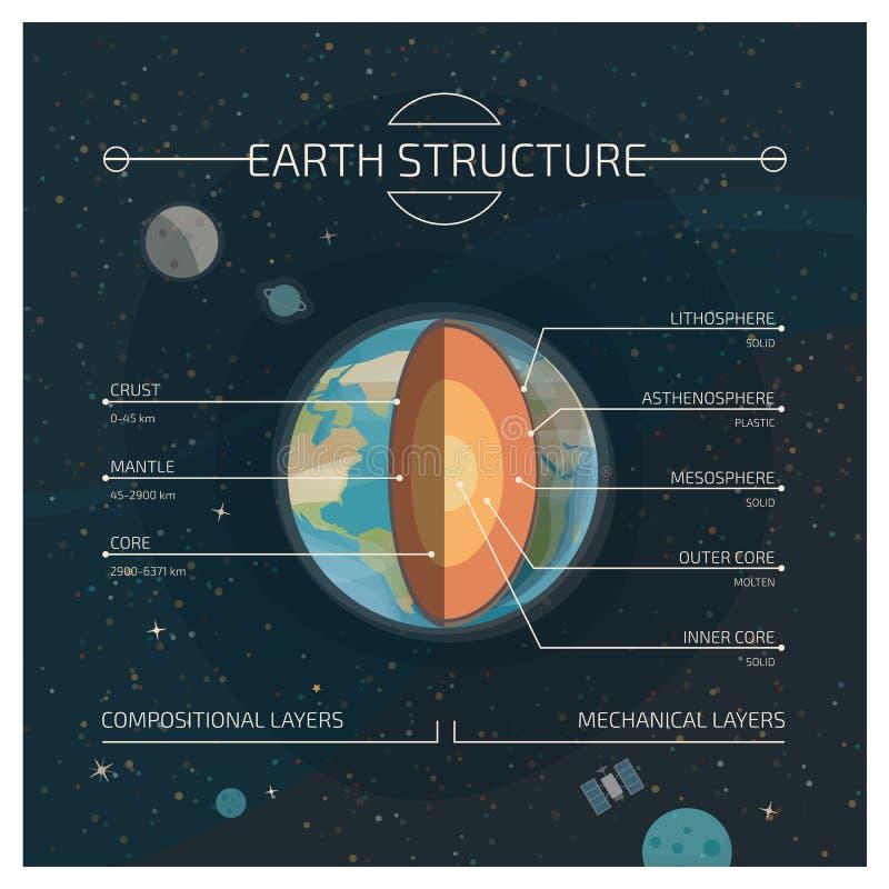 Structuur van de Aarde stock illustratie