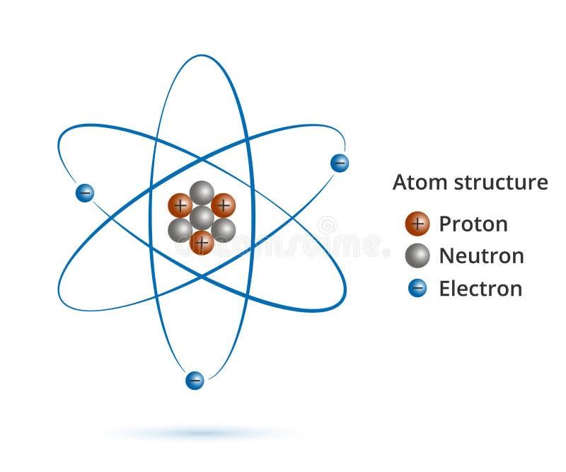 Structuur van de kern van het atoom: protonen, neutronen, elektronen en gammagolven Vectormodel van atoom stock illustratie