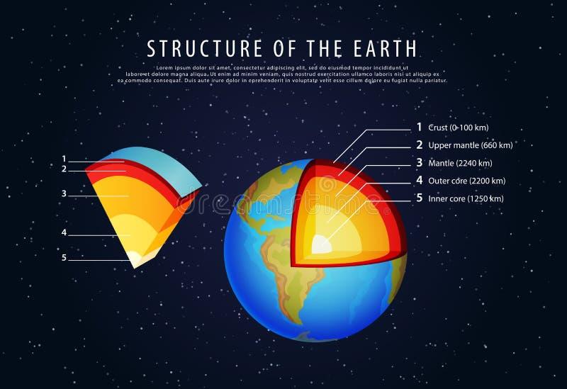 Struktur des Erd-infographic Vektors lizenzfreie abbildung