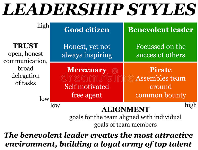 Styles de leadership illustration stock