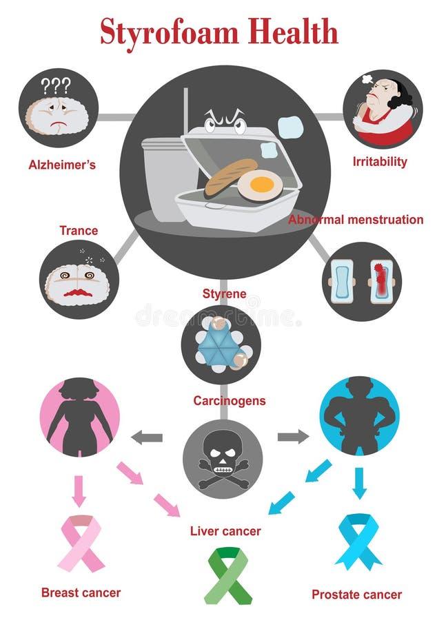 Styrofoam zdrowie ilustracja wektor