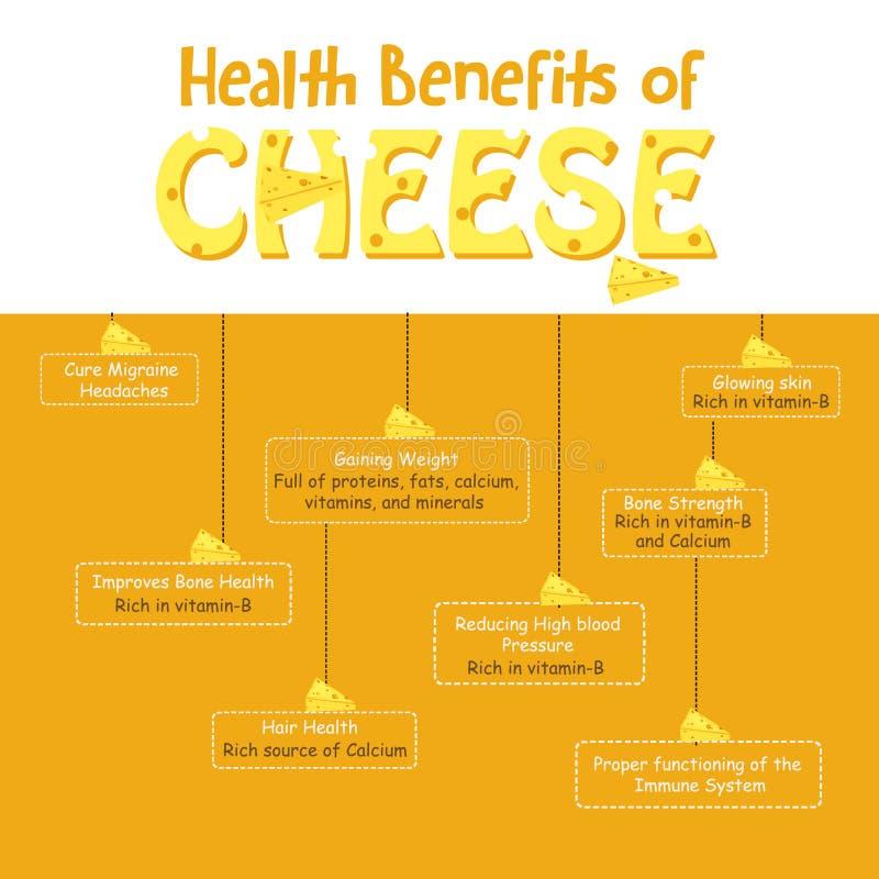 Subsidios por enfermedad del queso Productos lácteos ilustración del vector